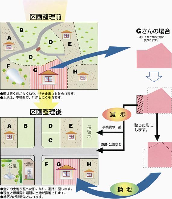 land-readjustment-project_03
