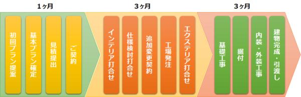 construction-period_01