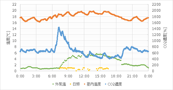 CO2-concentration2_02